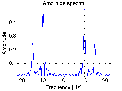 Matlab Fft Frequency Axis