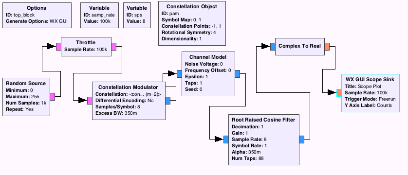 Gnu radio companion bpsk pulse shaping eye diagram noise voltage 00 ccuart Image collections