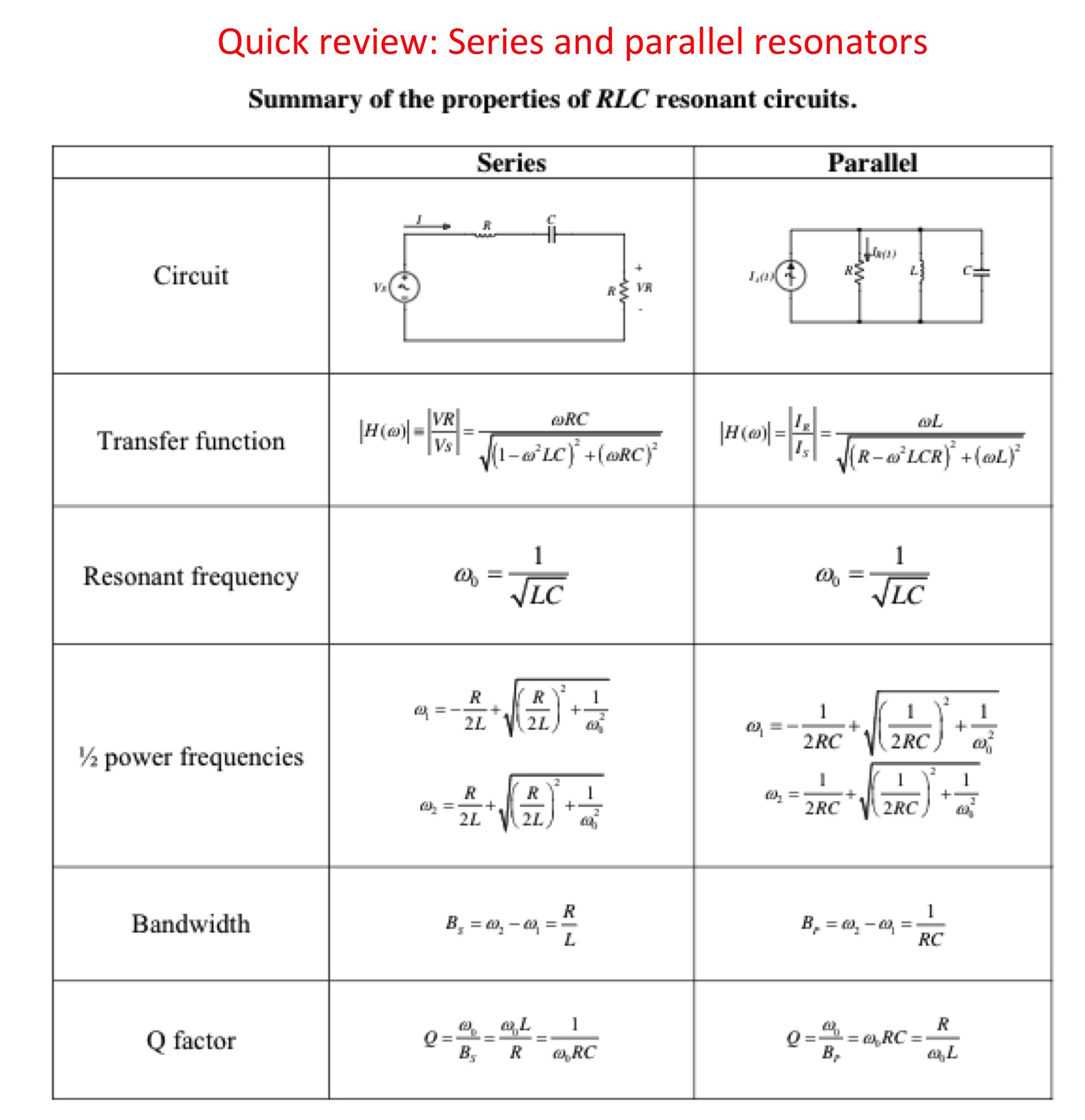 Resonant Coupling Networks Frequency Rc Circuit Figure 17 Summary Of The Properties Rlc Circuits