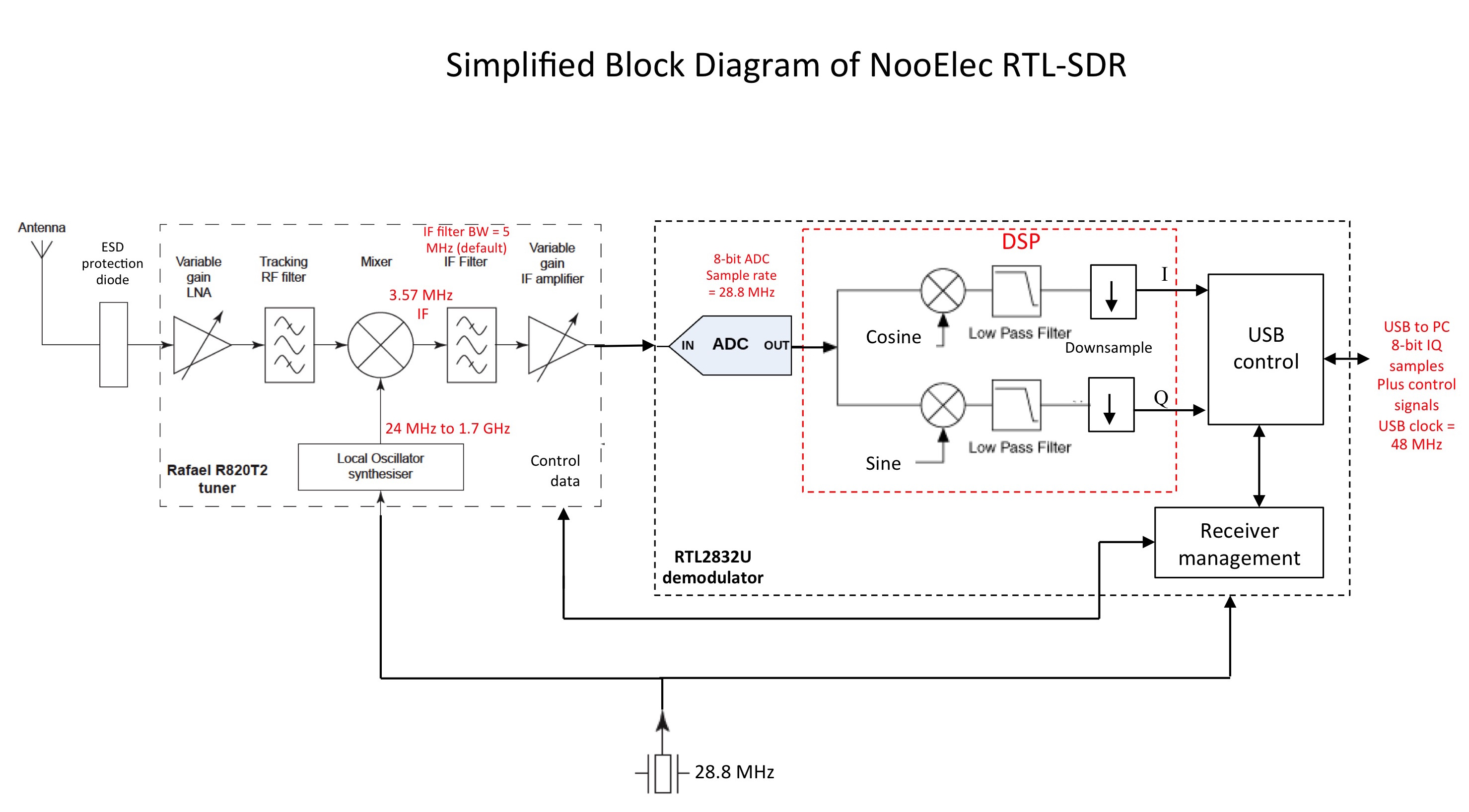 Software Defined Radio Sdr And Decoding On Off Keying Ook Ford Y Block Diagram Synthesizer Will Otherwise Interfere